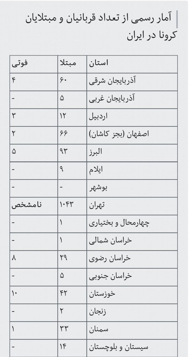 """""""ایرنا امروز جدول آمار رسمی فو … 015335001583324405"""