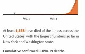 تعداد مبتلایان آمریکا به ویروس … تعداد مبتلایان آمریکا به ویروس … 092976001585343405 300x190