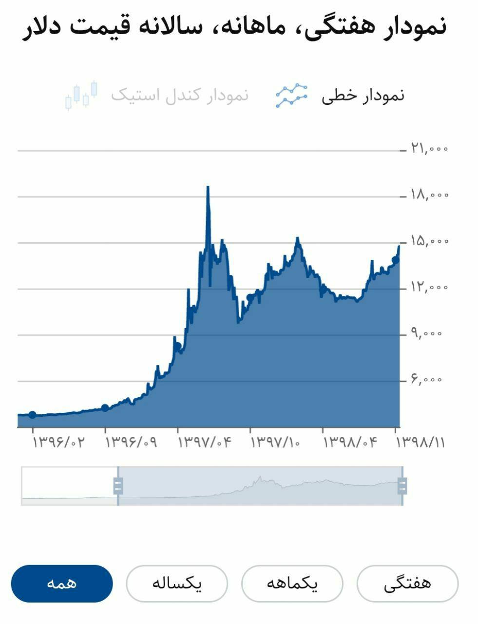 مقایسه شاخص بورس و قیمت دلار. … 179269001584163206
