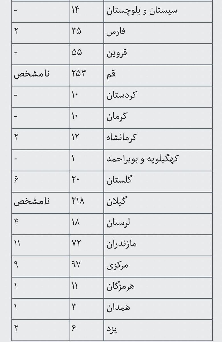 """""""ایرنا امروز جدول آمار رسمی فو … 325502001583324405"""