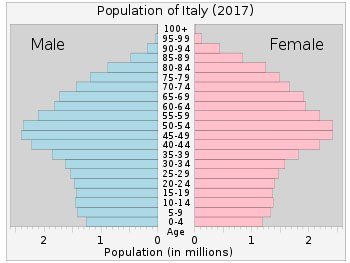 میانگین سن ایتالیا از ایران با … 470541001584896405