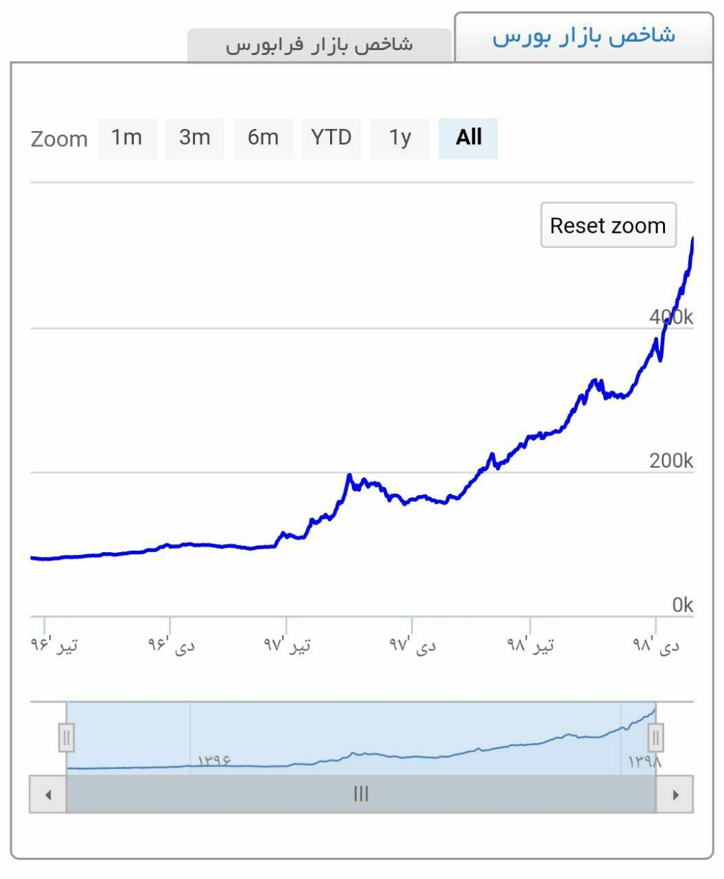 مقایسه شاخص بورس و قیمت دلار. … 472328001584163205