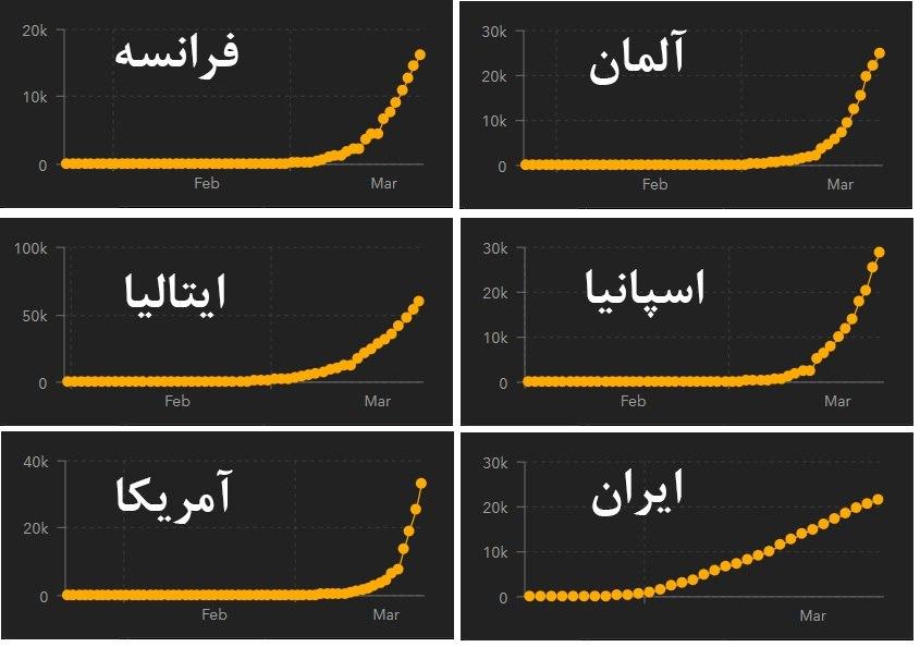 منحنی تعداد تجمعی بیماران مبتل … 989023001584968405