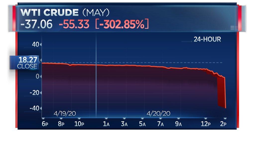 BREAKING: Crude oil falls 300% … 045653001587408605