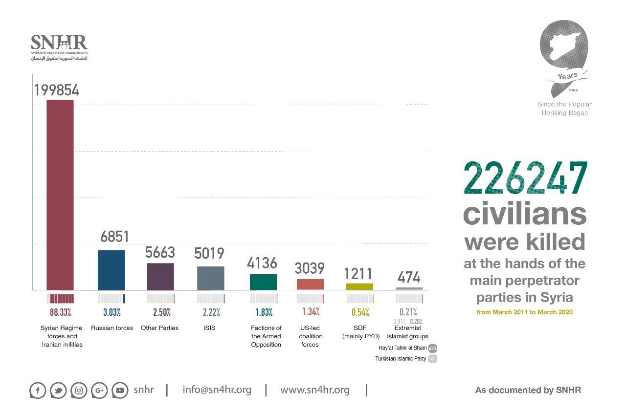 سازمان مستقل حقوق بشر #سوریه … 193225001587421805