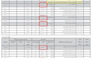 """وزیر آموزش و پرورش: """"تنها ۸۶۹ … وزیر آموزش و پرورش: """"تنها ۸۶۹ … 243402001586727605 300x190"""
