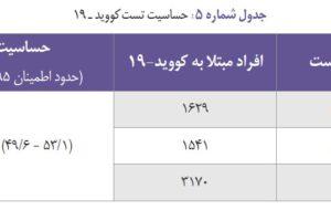 دانشگاه علوم پزشکی تهران گزارش … دانشگاه علوم پزشکی تهران گزارش … 787557001586559004 300x190