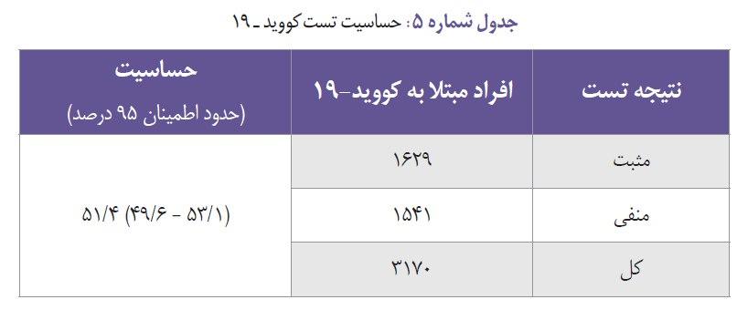 دانشگاه علوم پزشکی تهران گزارش … 787557001586559004