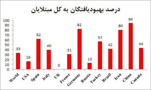 براساس آمار رسمی، ایران پس از … 870682001588870210