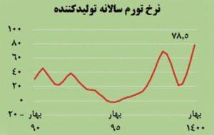 نرخ #تورم تولید کننده PPI در ا … نرخ #تورم تولید کننده PPI در ا … 260846001631187006 300x190
