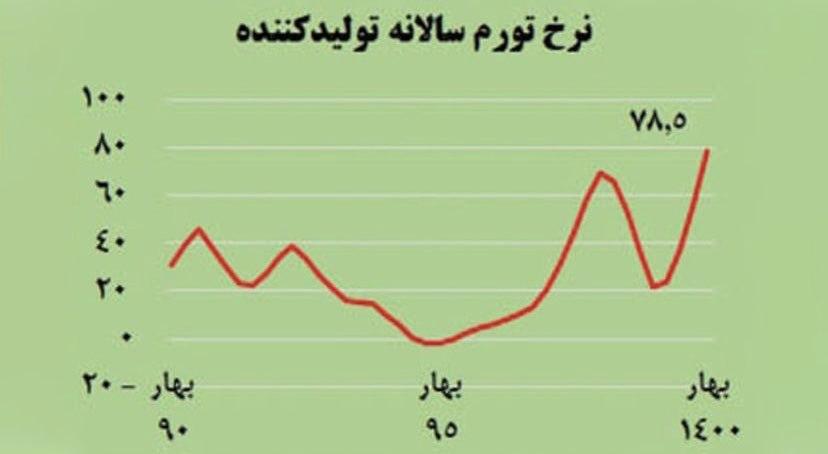 نرخ #تورم تولید کننده PPI در ا … 260846001631187006